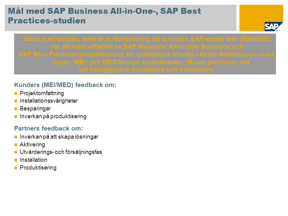 Genomsnittlig tidsbesparing vid utvärdering och installation SAP Business All-in-One, SAP Best Practices bidrog till lägre projektkostnad för 100 % av de tillfrågade.