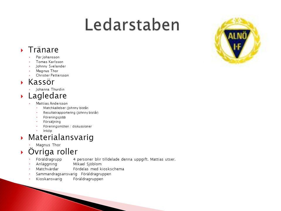  Tränare ◦ Pär Johansson ◦ Tomas Karlsson ◦ Johnny Svelander ◦ Magnus Thor ◦ Christer Pettersson  Kassör ◦ Johanna Thurdin  Lagledare ◦ Mattias And