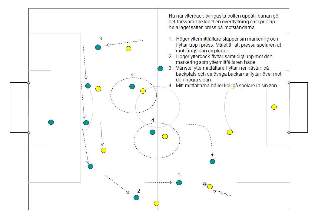 Nu när ytterback tvingas ta bollen uppåt i banan gör det försvarande laget en överflyttning där i princip hela laget sätter press på motståndarna. 1.H