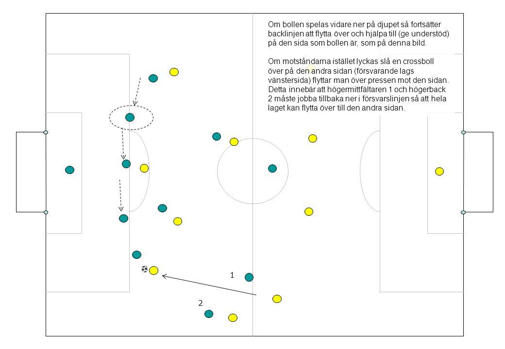 Om bollen spelas vidare ner på djupet så fortsätter backlinjen att flytta över och hjälpa till (ge understöd) på den sida som bollen är, som på denna