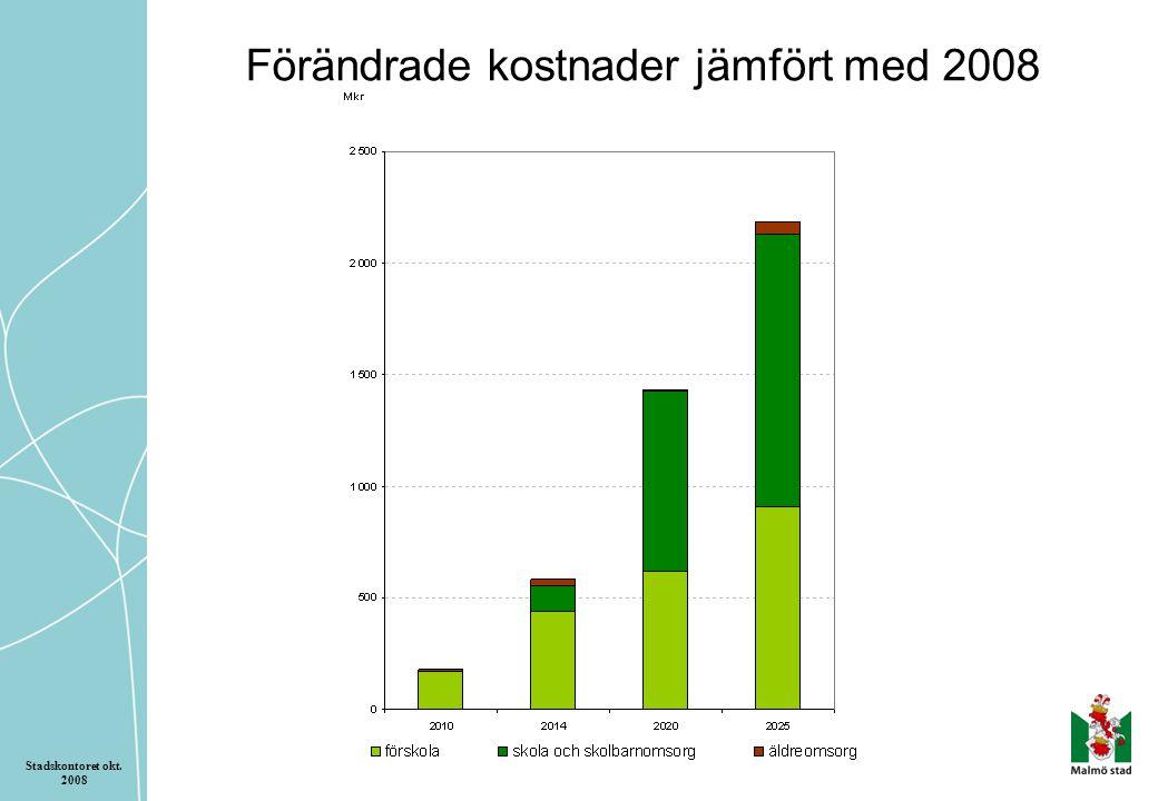 Förändrade kostnader jämfört med 2008 Stadskontoret okt. 2008