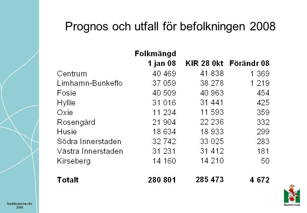 Prognos och utfall för befolkningen 2008 Stadskontoret okt. 2008