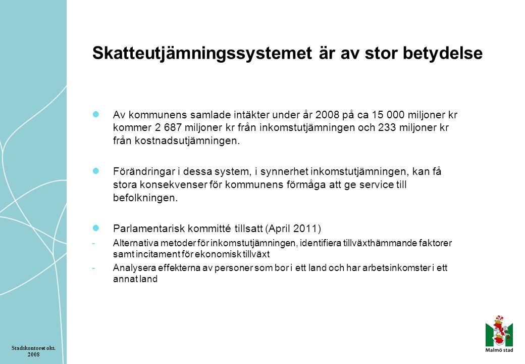 Skatteutjämningssystemet är av stor betydelse Av kommunens samlade intäkter under år 2008 på ca 15 000 miljoner kr kommer 2 687 miljoner kr från inkomstutjämningen och 233 miljoner kr från kostnadsutjämningen.