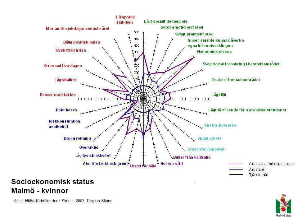 Socioekonomisk status Malmö - kvinnor Källa; Hälsoförhållanden i Skåne- 2008, Region Skåne