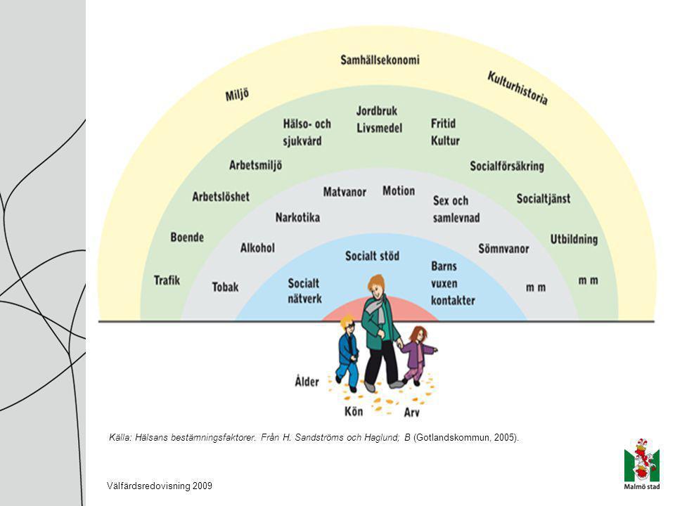 Källa: Hälsans bestämningsfaktorer. Från H. Sandströms och Haglund; B (Gotlandskommun, 2005).