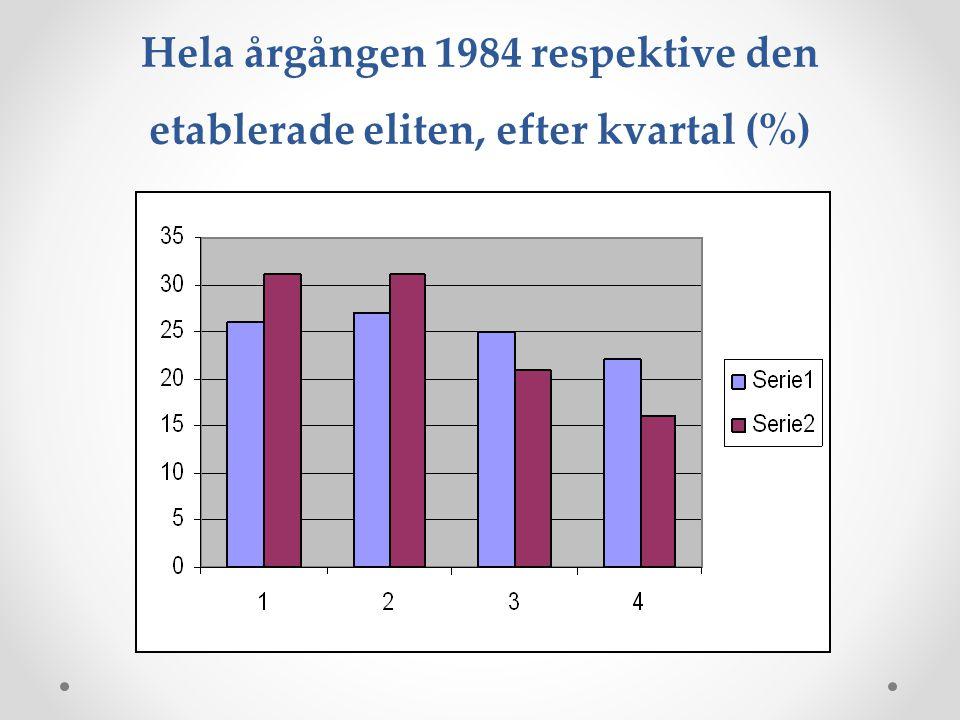 Hela årgången 1984 respektive den etablerade eliten, efter kvartal (%)