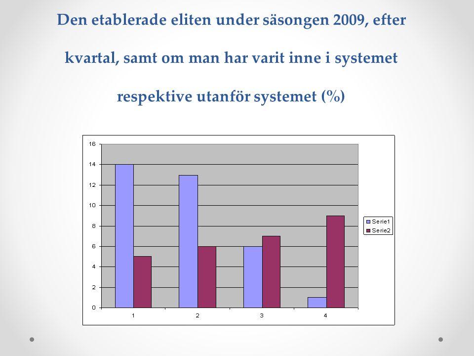 Den etablerade eliten under säsongen 2009, efter kvartal, samt om man har varit inne i systemet respektive utanför systemet (%)