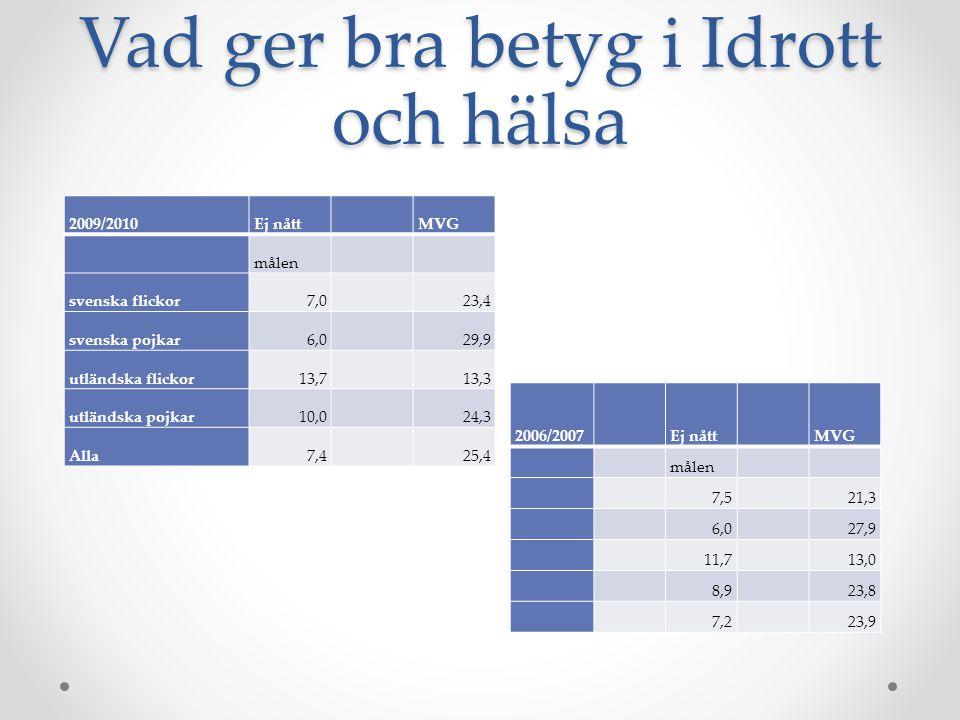 Vad ger bra betyg i Idrott och hälsa 2006/2007Ej nåttMVG målen 7,521,3 6,027,9 11,713,0 8,923,8 7,223,9 2009/2010Ej nåttMVG målen svenska flickor7,023,4 svenska pojkar6,029,9 utländska flickor13,713,3 utländska pojkar10,024,3 Alla7,425,4