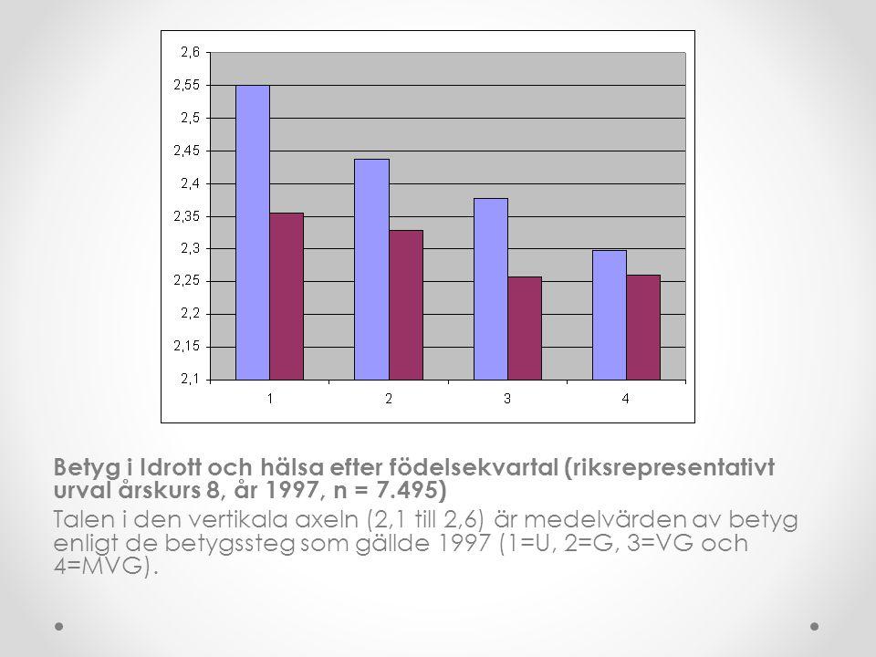 Betyg i Idrott och hälsa efter födelsekvartal (riksrepresentativt urval årskurs 8, år 1997, n = 7.495) Talen i den vertikala axeln (2,1 till 2,6) är medelvärden av betyg enligt de betygssteg som gällde 1997 (1=U, 2=G, 3=VG och 4=MVG).