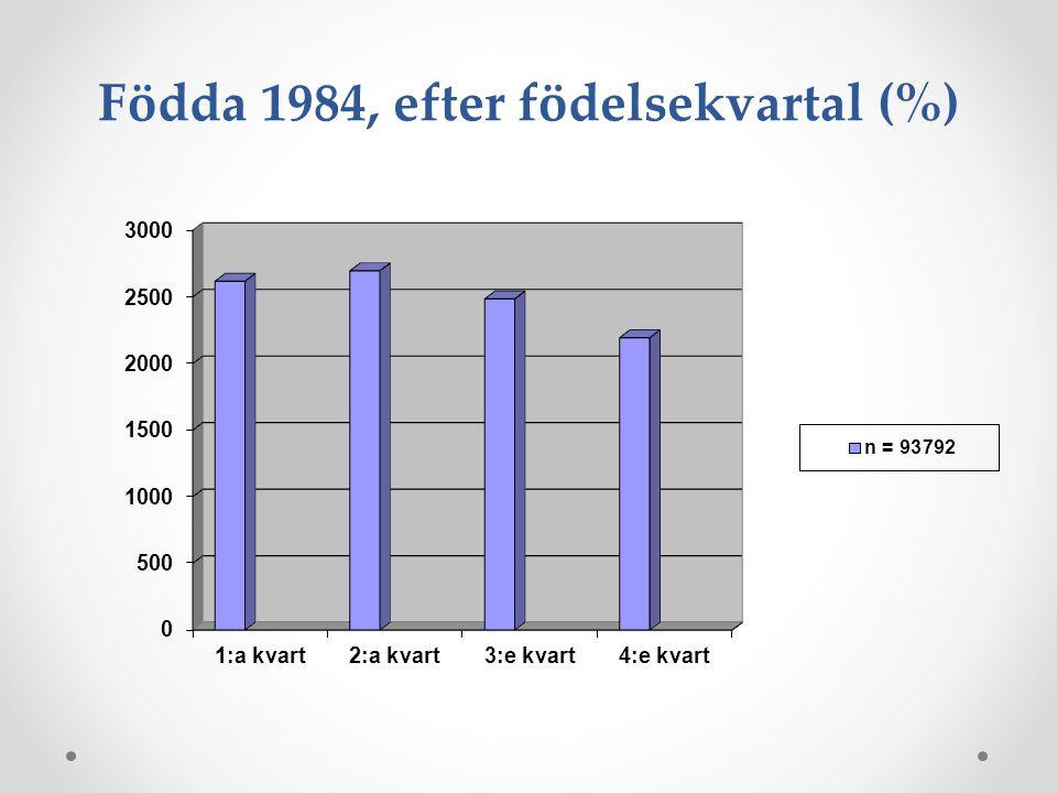 Födda 1984, efter födelsekvartal (%)