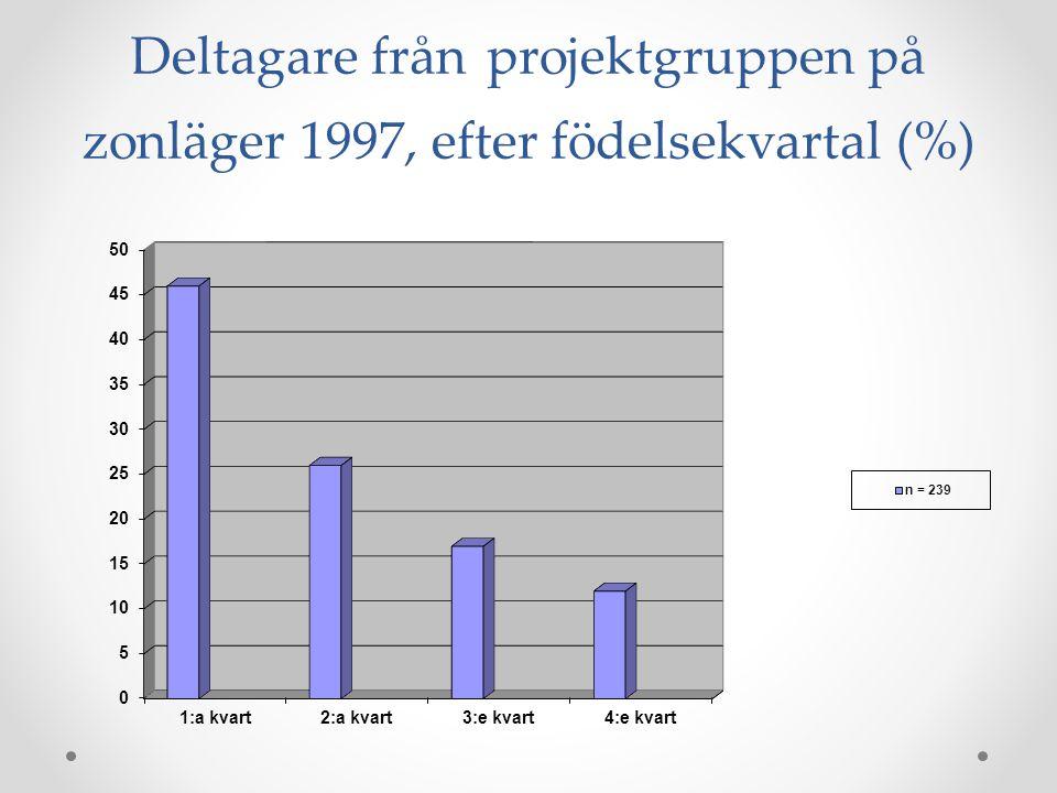 Deltagare från projektgruppen på zonläger 1997, efter födelsekvartal (%)