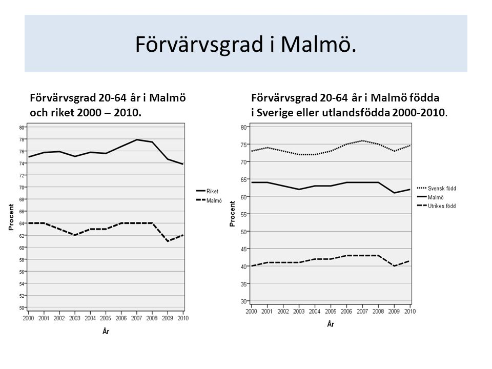 Förvärvsgrad i Malmö.Förvärvsgrad 20-64 år i Malmö och riket 2000 – 2010.