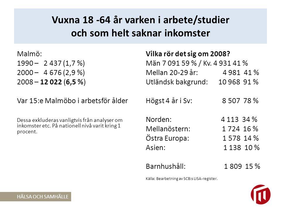 Vuxna 18 -64 år varken i arbete/studier och som helt saknar inkomster Malmö: 1990 – 2 437 (1,7 %) 2000 – 4 676 (2,9 %) 2008 – 12 022 (6,5 %) Var 15:e Malmöbo i arbetsför ålder Dessa exkluderas vanligtvis från analyser om inkomster etc.
