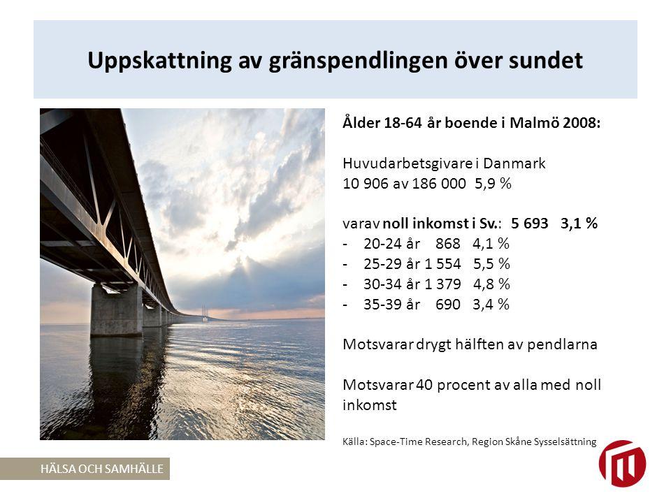 Uppskattning av gränspendlingen över sundet HÄLSA OCH SAMHÄLLE Ålder 18-64 år boende i Malmö 2008: Huvudarbetsgivare i Danmark 10 906 av 186 000 5,9 % varav noll inkomst i Sv.: 5 693 3,1 % -20-24 år 868 4,1 % -25-29 år 1 554 5,5 % -30-34 år 1 379 4,8 % -35-39 år 690 3,4 % Motsvarar drygt hälften av pendlarna Motsvarar 40 procent av alla med noll inkomst Källa: Space-Time Research, Region Skåne Sysselsättning