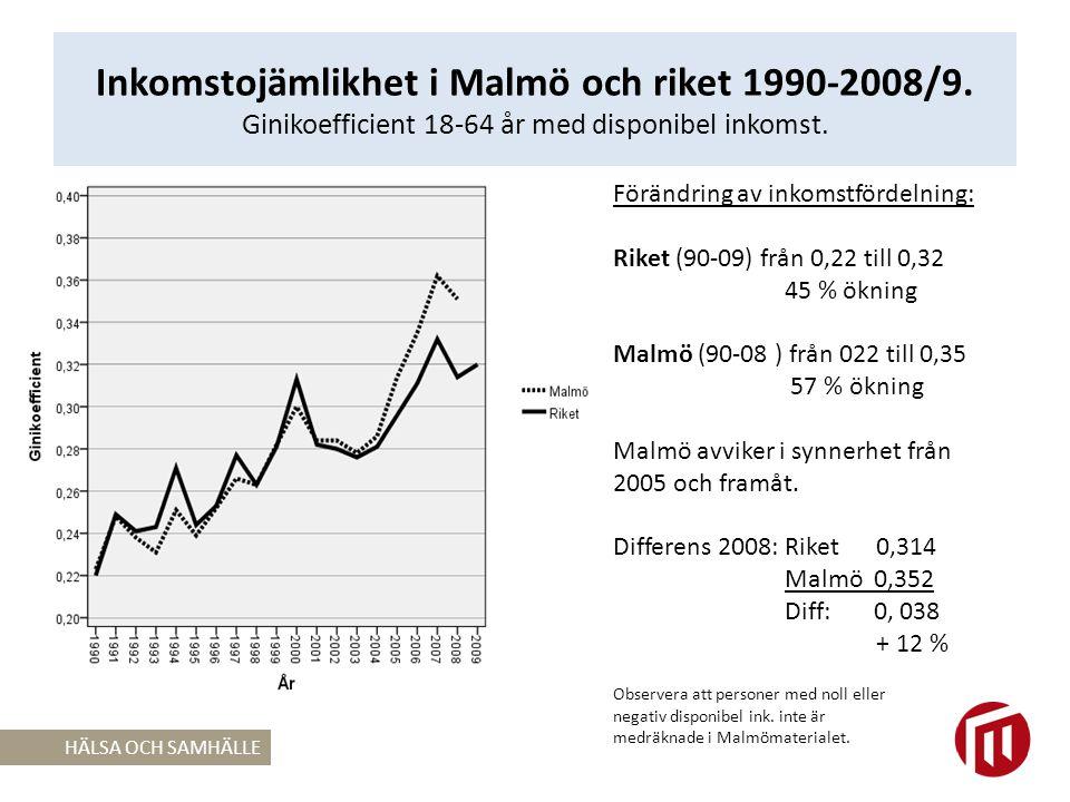 Inkomstojämlikhet i Malmö och riket 1990-2008/9.Ginikoefficient 18-64 år med disponibel inkomst.