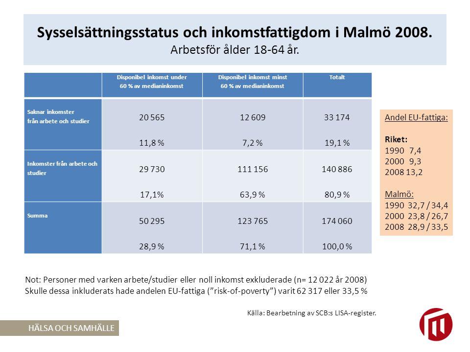 Sysselsättningsstatus och inkomstfattigdom i Malmö 2008.