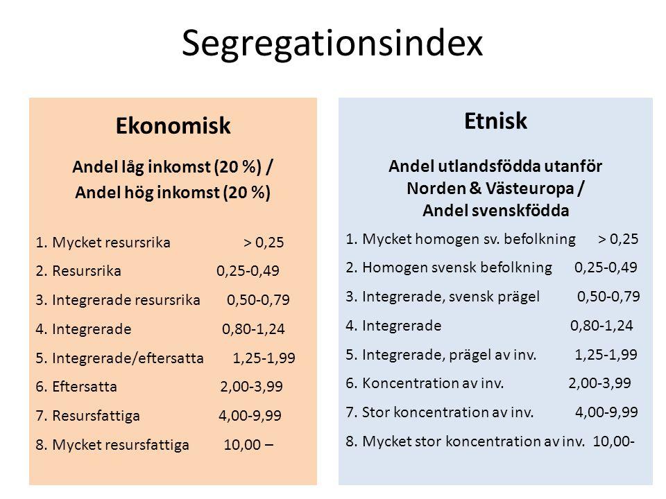 Segregationsindex Ekonomisk Andel låg inkomst (20 %) / Andel hög inkomst (20 %) 1.