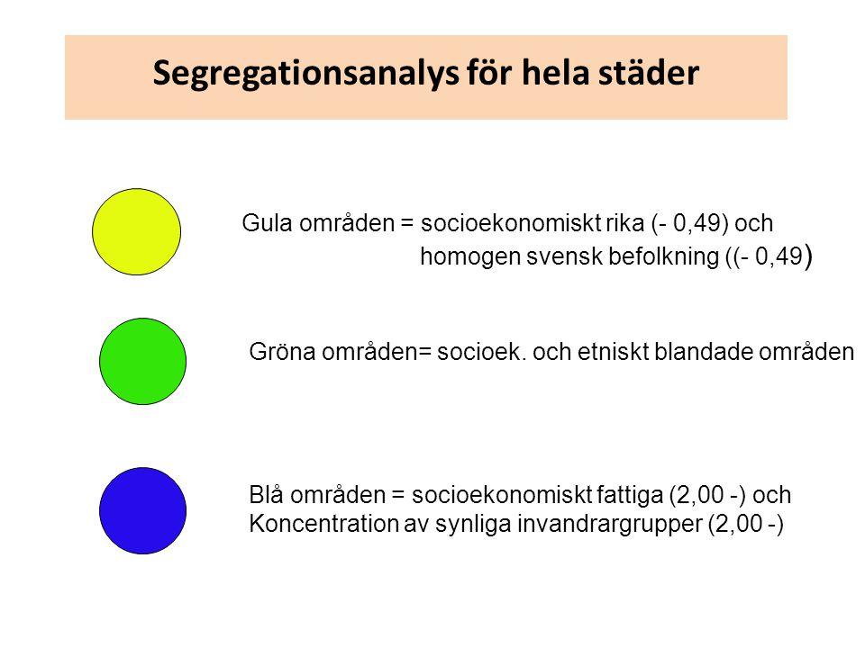 Segregationsanalys för hela städer Gula områden = socioekonomiskt rika (- 0,49) och homogen svensk befolkning ((- 0,49 ) Gröna områden= socioek.