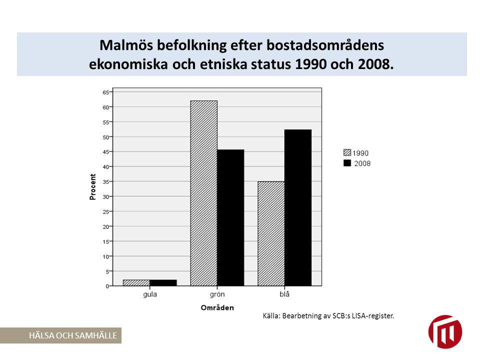 HÄLSA OCH SAMHÄLLE Malmös befolkning efter bostadsområdens ekonomiska och etniska status 1990 och 2008.