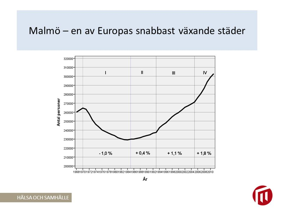 Ökad långväga inflyttning HÄLSA OCH SAMHÄLLE Andel inflyttade personer till Malmö fördelat efter inrikes- resp.