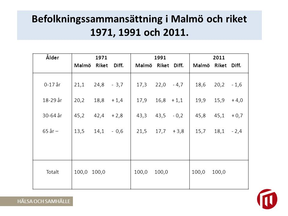 Område 1990 N % 2008 N % Differens 08/90 N % Gul Grön Blå Övriga 4 686 2,0 144 059 62,0 81 095 34,9 2 620 1,1 5 700 2,0 129 384 45,6 148 279 52,3 265 0,1 + 1 014 0,0 -14 675 -16,4 +67 184 +17,2 -2 355 -1,0 Summa 232 460 100,0283 628 100,0+51 168 0,0 Malmös befolkning efter bostadsområdens ekonomiska och etniska status 1990 och 2008.