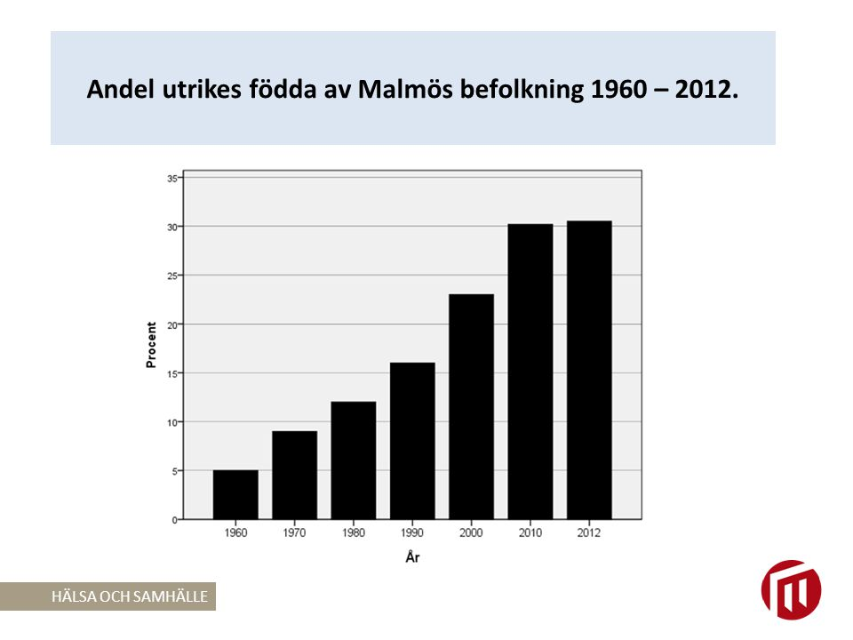 Balansmått mellan gula och blå områden i Sveriges 54 största städer 2008.