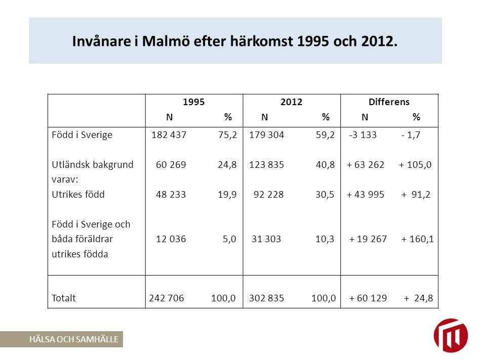 Effekt av offentliga transfereringar* för GINI-koefficienten i Malmö 1990-2008.