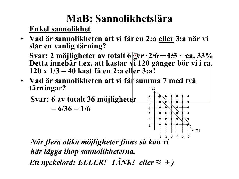 MaB: Sannolikhetslära Enkel sannolikhet Vad är sannolikheten att vi får en 2:a eller 3:a när vi slår en vanlig tärning? Svar: 2 möjligheter av totalt