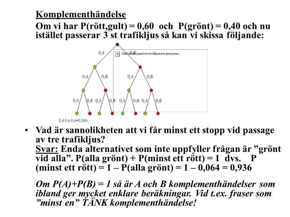 Komplementhändelse Om vi har P(rött,gult) = 0,60 och P(grönt) = 0,40 och nu istället passerar 3 st trafikljus så kan vi skissa följande: 0,40,60,40,60