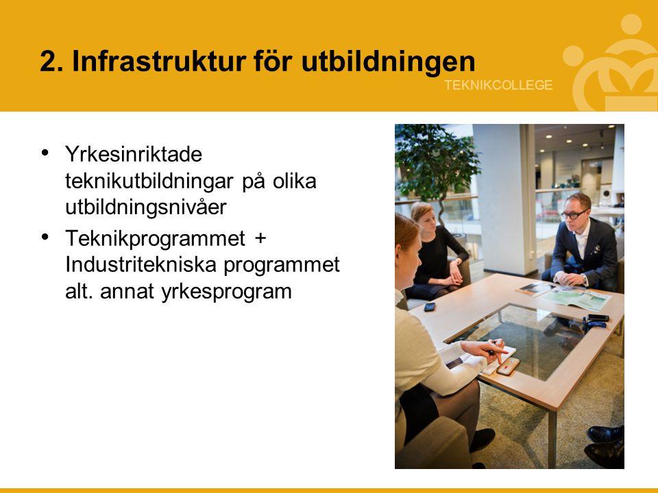 TEKNIKCOLLEGE 2. Infrastruktur för utbildningen Yrkesinriktade teknikutbildningar på olika utbildningsnivåer Teknikprogrammet + Industritekniska progr