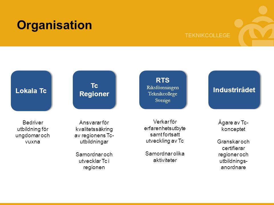 TEKNIKCOLLEGE Lokala Tc Tc Regioner RTS Riksföreningen Teknikcollege Sverige Industrirådet Bedriver utbildning för ungdomar och vuxna Ansvarar för kva
