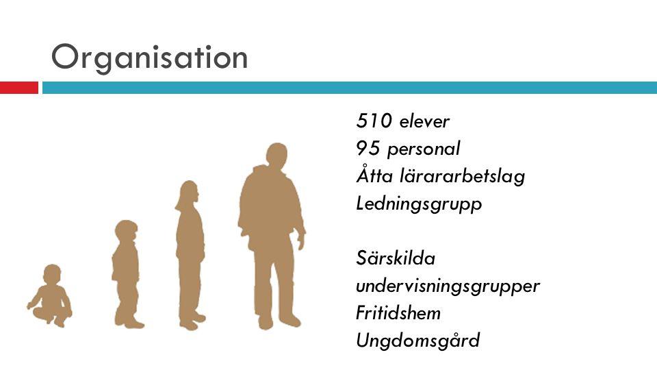 510 elever 95 personal Åtta lärararbetslag Ledningsgrupp Särskilda undervisningsgrupper Fritidshem Ungdomsgård Organisation