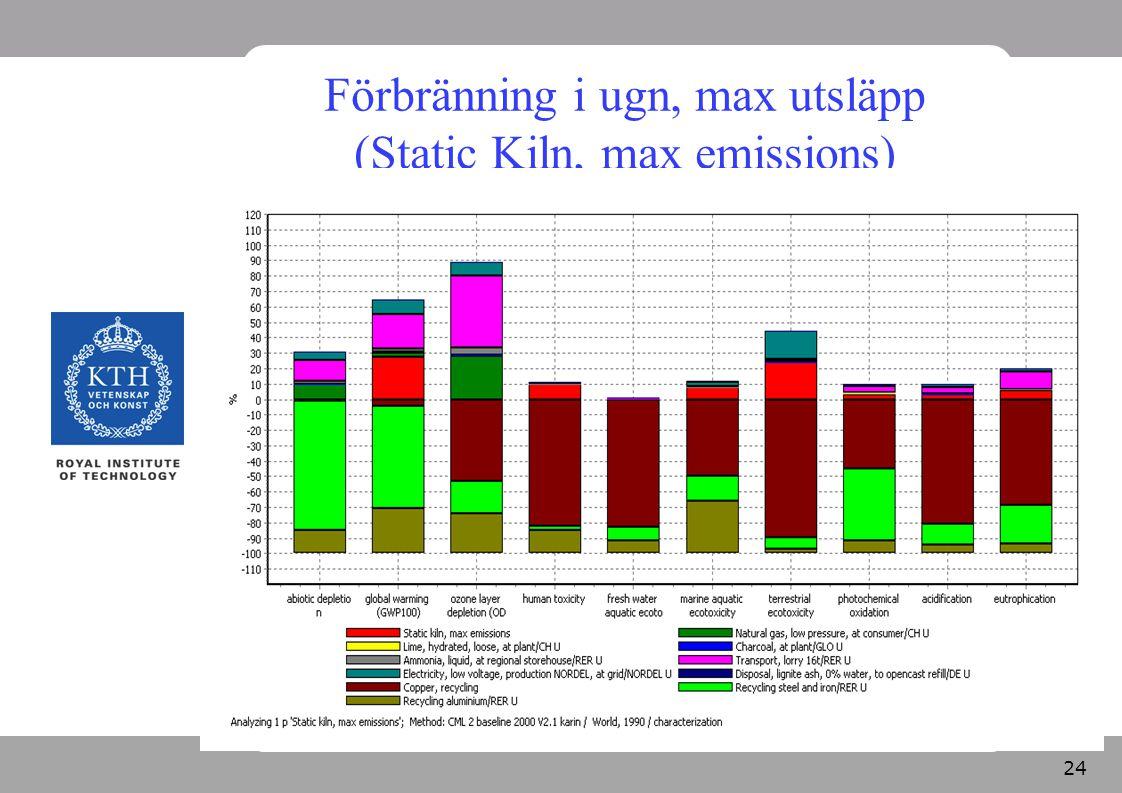 24 Förbränning i ugn, max utsläpp (Static Kiln, max emissions)