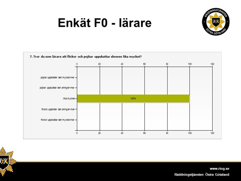 www.rtog.se Räddningstjänsten Östra Götaland Enkät elever åk7 – ht 2012 134 flickor, 146 pojkar