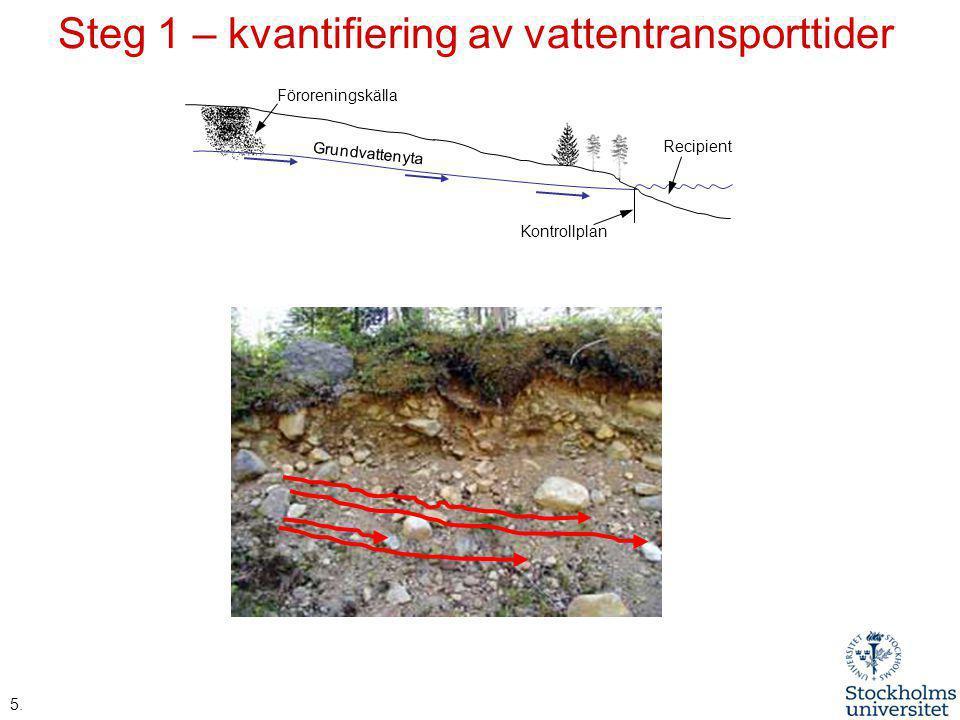 Steg 1 – kvantifiering av vattentransporttider Grundvattenyta Föroreningskälla Kontrollplan Recipient 5.