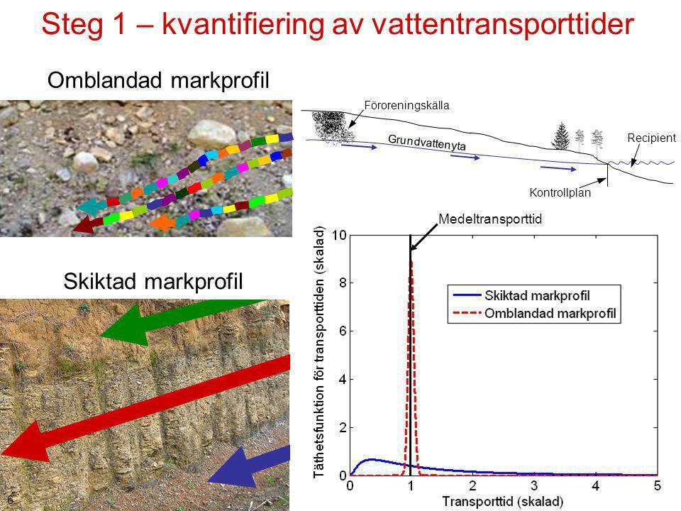 Skiktad markprofil Omblandad markprofil 6. Grundvattenyta Föroreningskälla Kontrollplan Recipient Steg 1 – kvantifiering av vattentransporttider Medel