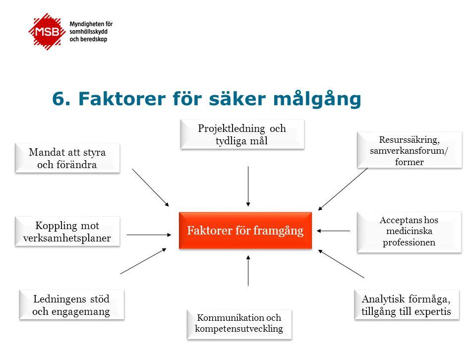6. Faktorer för säker målgång Faktorer för framgång Mandat att styra och förändra Ledningens stöd och engagemang Resurssäkring, samverkansforum/ forme