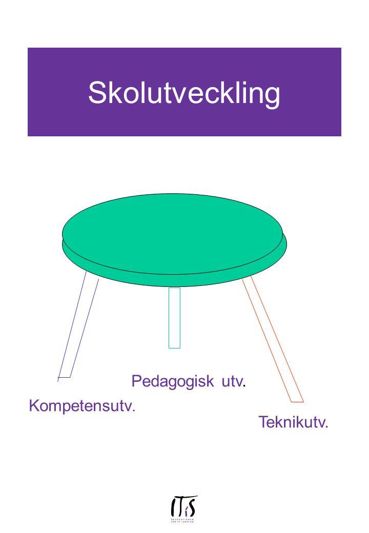 Skolutveckling Teknikutv. Pedagogisk utv. Kompetensutv.