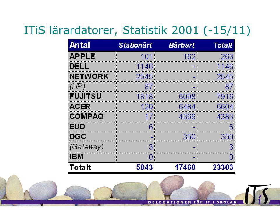 ITiS lärardatorer, Statistik 2001 (-15/11)