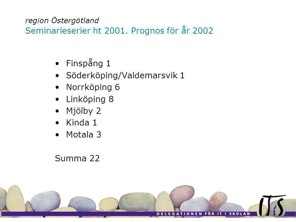 Finspång 1 Söderköping/Valdemarsvik 1 Norrköping 6 Linköping 8 Mjölby 2 Kinda 1 Motala 3 Summa 22 region Östergötland Seminarieserier ht 2001.