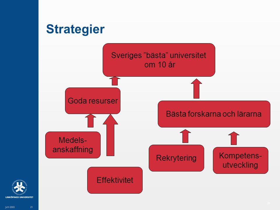 21 juni 200321 Strategier Sveriges bästa universitet om 10 år Bästa forskarna och lärarna Rekrytering Kompetens- utveckling Goda resurser Medels- anskaffning Effektivitet