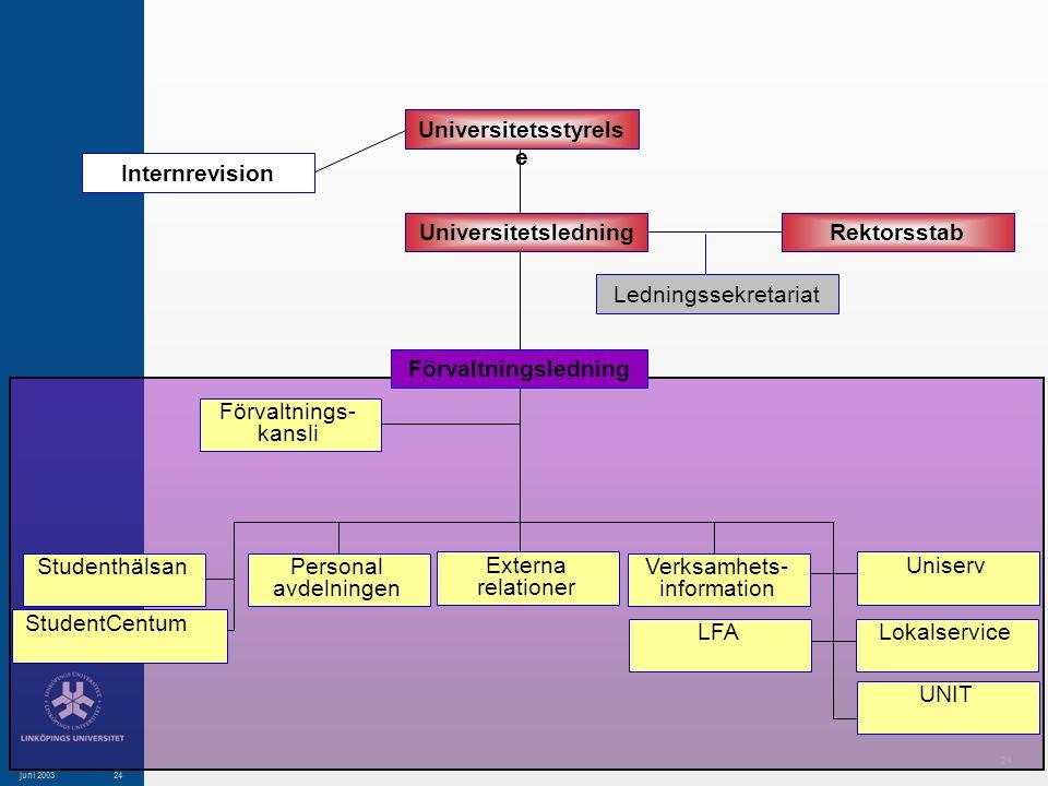 24 juni 200324 Rektorsstab Internrevision Förvaltningsledning Ledningssekretariat Studenthälsan StudentCentum Externa relationer Personal avdelningen Verksamhets- information LFA Uniserv Lokalservice UNIT Förvaltnings- kansli Universitetsstyrels e Universitetsledning
