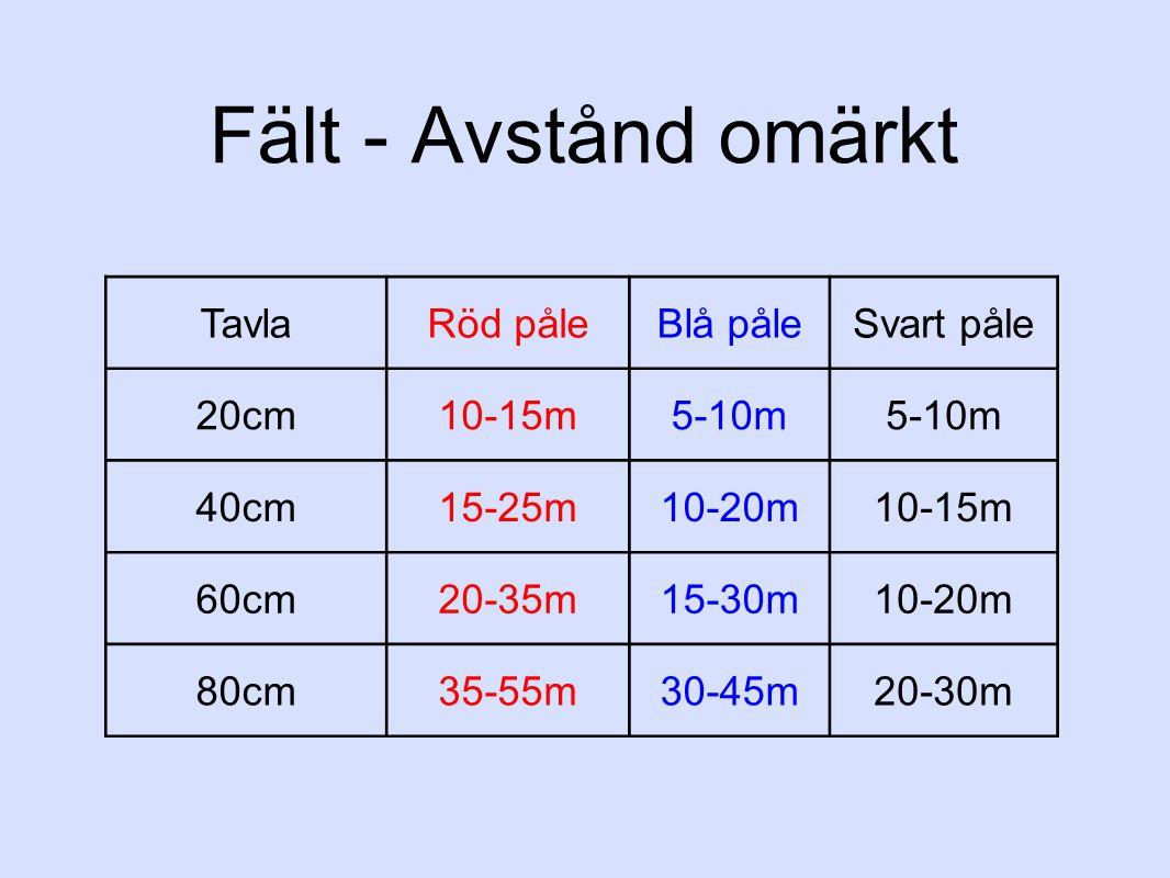 Fält - Avstånd omärkt TavlaRöd påleBlå påleSvart påle 20cm10-15m5-10m 40cm15-25m10-20m10-15m 60cm20-35m15-30m10-20m 80cm35-55m30-45m20-30m