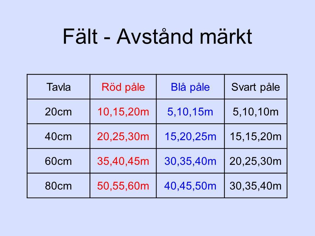 Fält - Avstånd märkt TavlaRöd påleBlå påleSvart påle 20cm10,15,20m5,10,15m5,10,10m 40cm20,25,30m15,20,25m15,15,20m 60cm35,40,45m30,35,40m20,25,30m 80cm50,55,60m40,45,50m30,35,40m