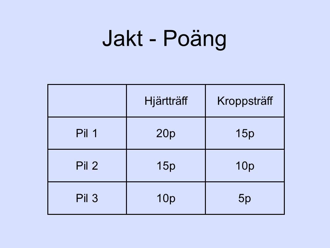 Jakt - Poäng HjärtträffKroppsträff Pil 120p15p Pil 215p10p Pil 310p5p