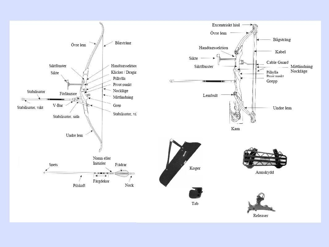 3D- studs Med studs menas då pilen studsat på målet och hamnat mellan målet och pålen.