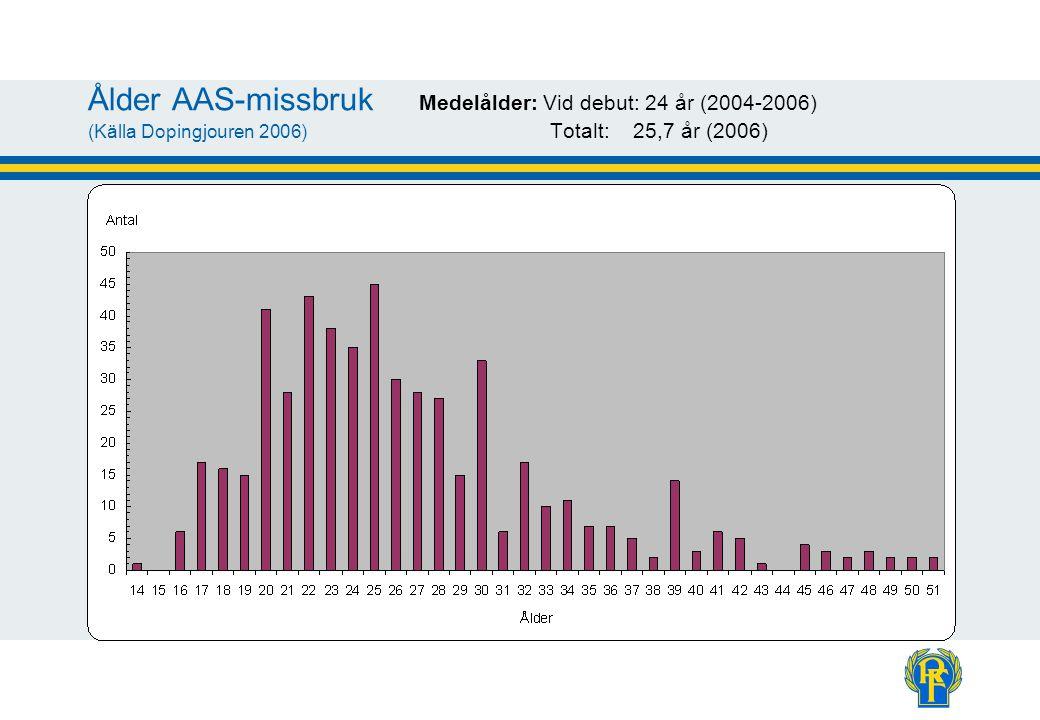 Ålder AAS-missbruk Medelålder: Vid debut: 24 år (2004-2006) (Källa Dopingjouren 2006) Totalt: 25,7 år (2006)