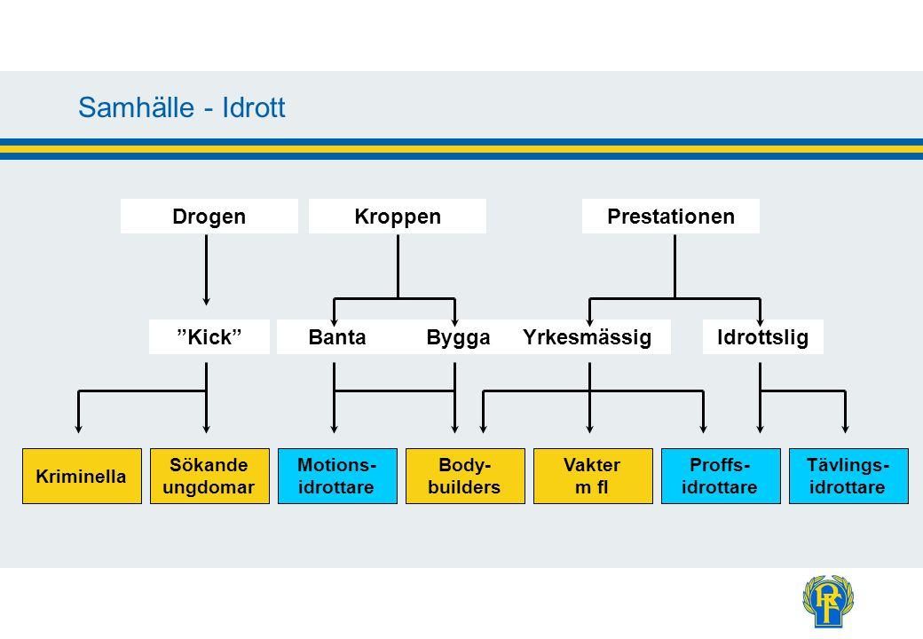 Information om samhällsproblemet Dopingjouren 020 - 546 987 www.dopingjouren.se