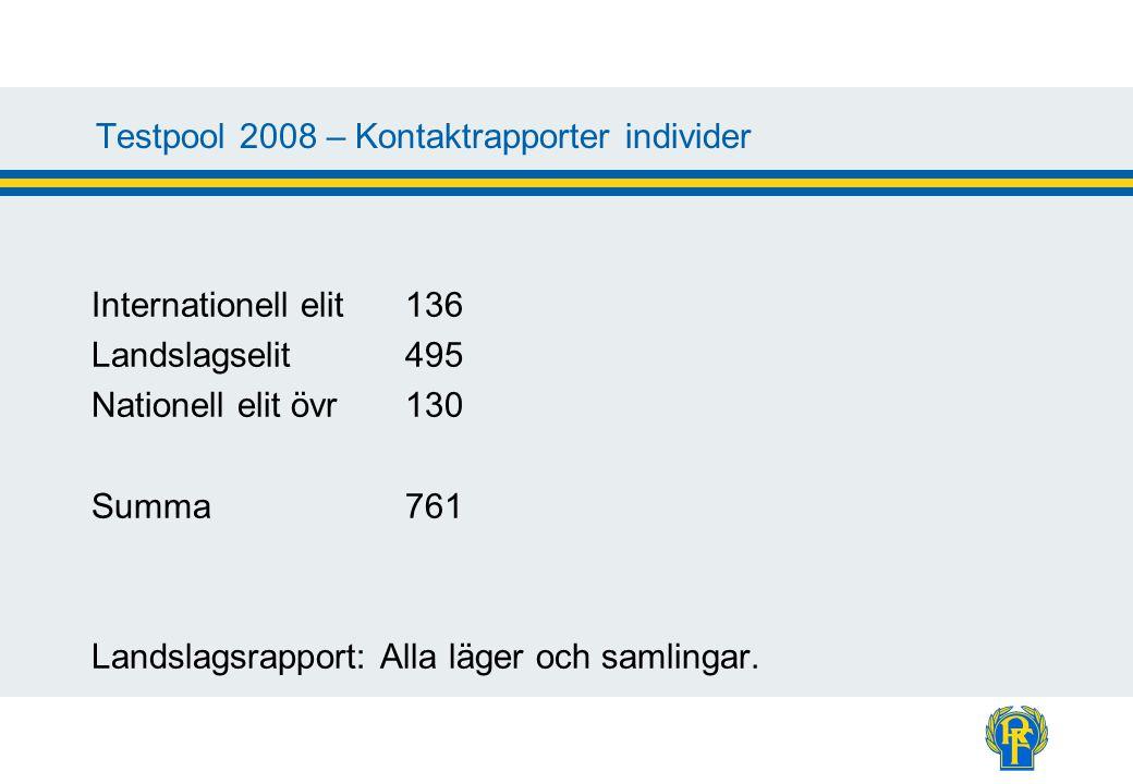 Testpool 2008 – Kontaktrapporter individer Internationell elit136 Landslagselit495 Nationell elit övr130 Summa761 Landslagsrapport: Alla läger och samlingar.