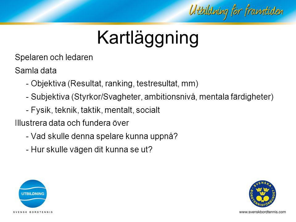 Kartläggning Spelaren och ledaren Samla data - Objektiva (Resultat, ranking, testresultat, mm) - Subjektiva (Styrkor/Svagheter, ambitionsnivå, mentala